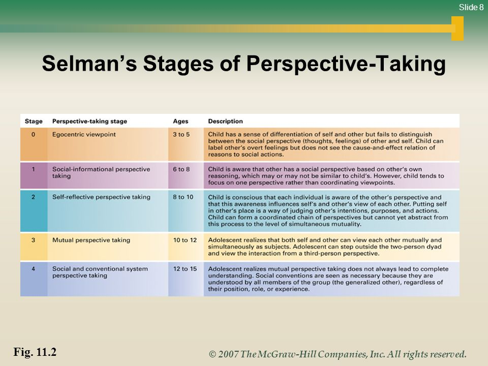 Slide 8 © 2007 The McGraw-Hill Companies, Inc. All rights reserved. Selmans Stages of Perspective-Taking Fig. 11.2