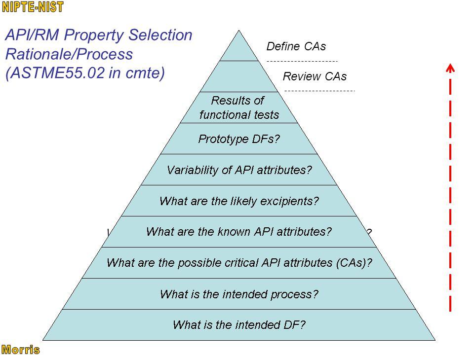 API/RM Property Selection Rationale/Process (ASTME55.02 in cmte) Define CAs Review CAs