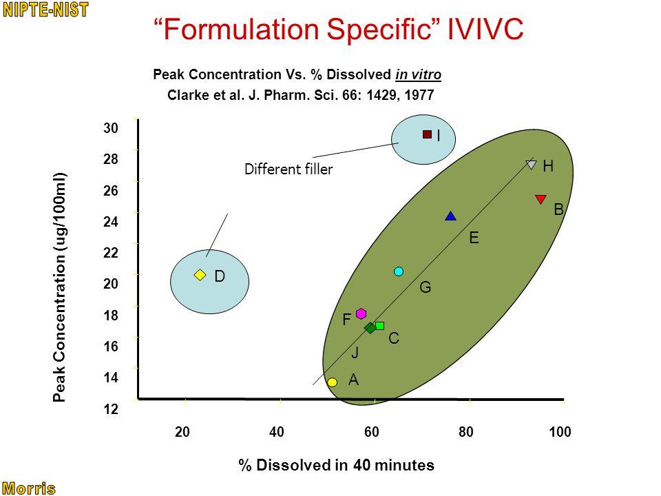 Formulation Specific IVIVC Peak Concentration Vs. % Dissolved in vitro Clarke et al.