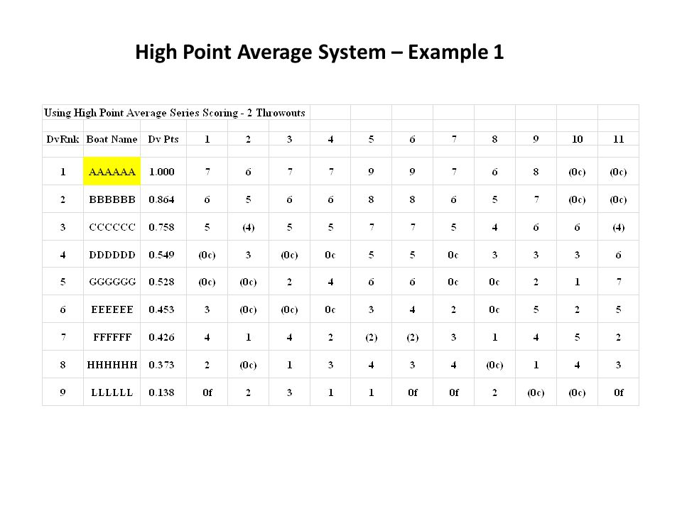 High Point Average System – Example 1