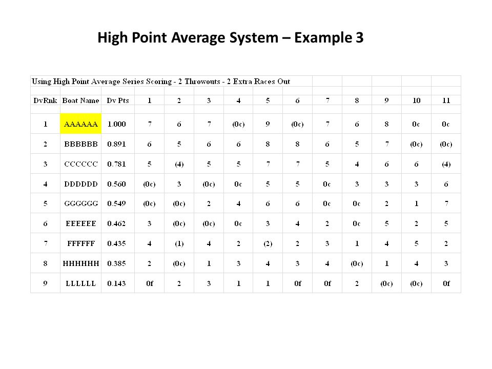 High Point Average System – Example 3