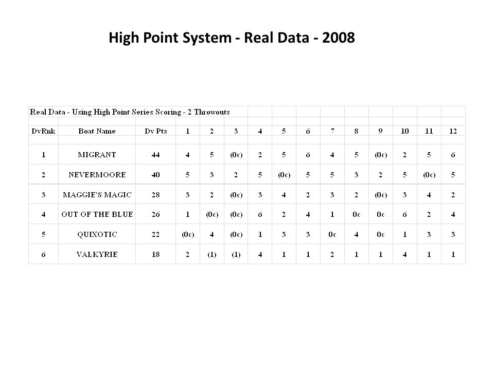High Point System - Real Data - 2008