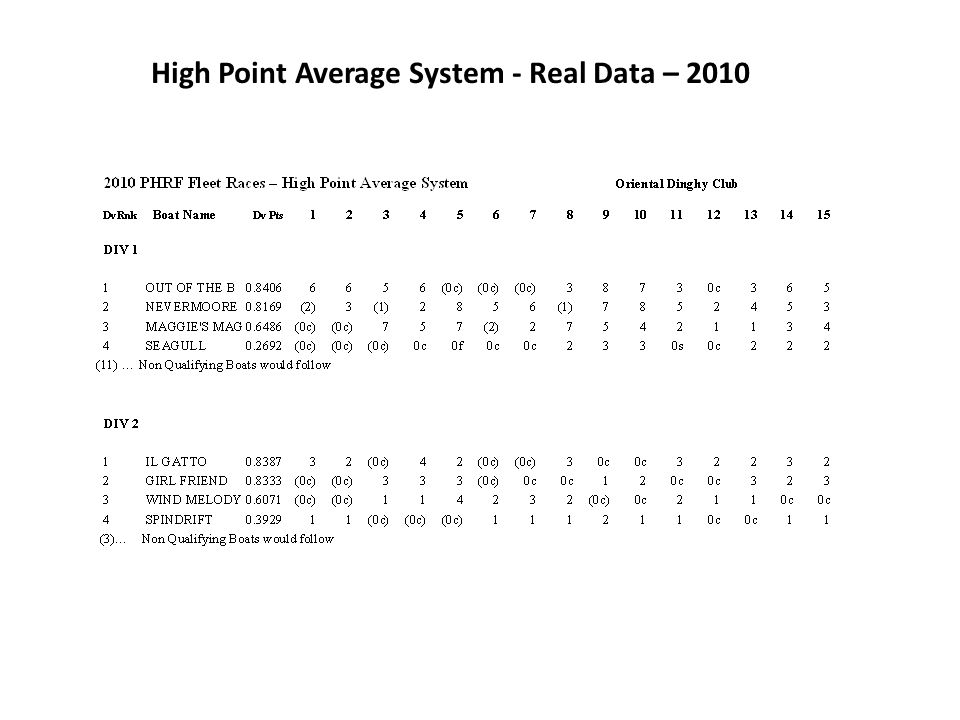 High Point Average System - Real Data – 2010