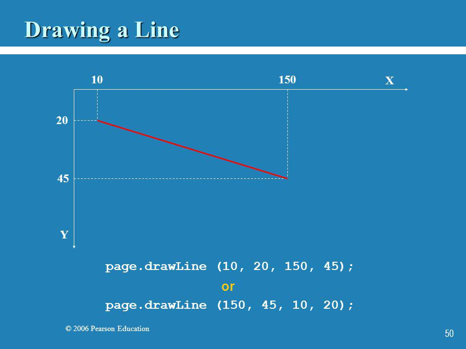 © 2006 Pearson Education 50 Drawing a Line X Y 10 20 150 45 page.drawLine (10, 20, 150, 45); page.drawLine (150, 45, 10, 20); or