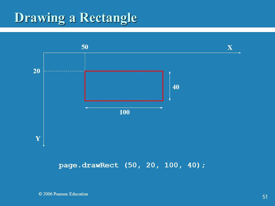 © 2006 Pearson Education 51 Drawing a Rectangle X Y page.drawRect (50, 20, 100, 40); 50 20 100 40