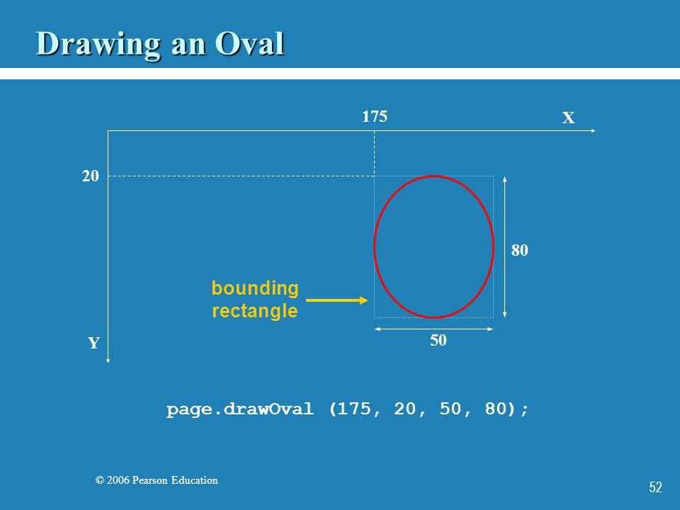 © 2006 Pearson Education 52 Drawing an Oval X Y page.drawOval (175, 20, 50, 80); 175 20 50 80 bounding rectangle