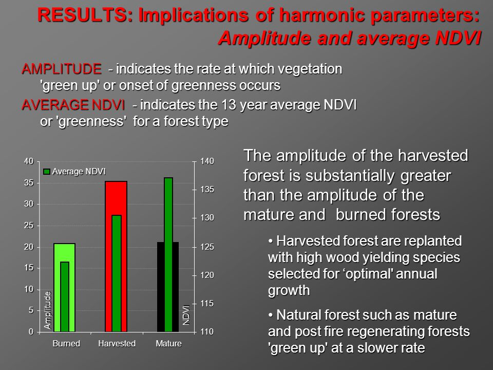 RESULTS: Implications of harmonic parameters: Amplitude and average NDVI AMPLITUDE - indicates the rate at which vegetation green up or onset of greenness occurs AVERAGE NDVI - indicates the 13 year average NDVI or greenness for a forest type The amplitude of the harvested forest is substantially greater than the amplitude of the mature and burned forests Harvested forest are replanted with high wood yielding species selected for optimal annual growth Harvested forest are replanted with high wood yielding species selected for optimal annual growth Natural forest such as mature and post fire regenerating forests green up at a slower rate Natural forest such as mature and post fire regenerating forests green up at a slower rate 0 5 10 15 20 25 30 3540BurnedHarvestedMature Amplitude 110 115 120 125 130 135140 NDVI NDVI Average NDVI