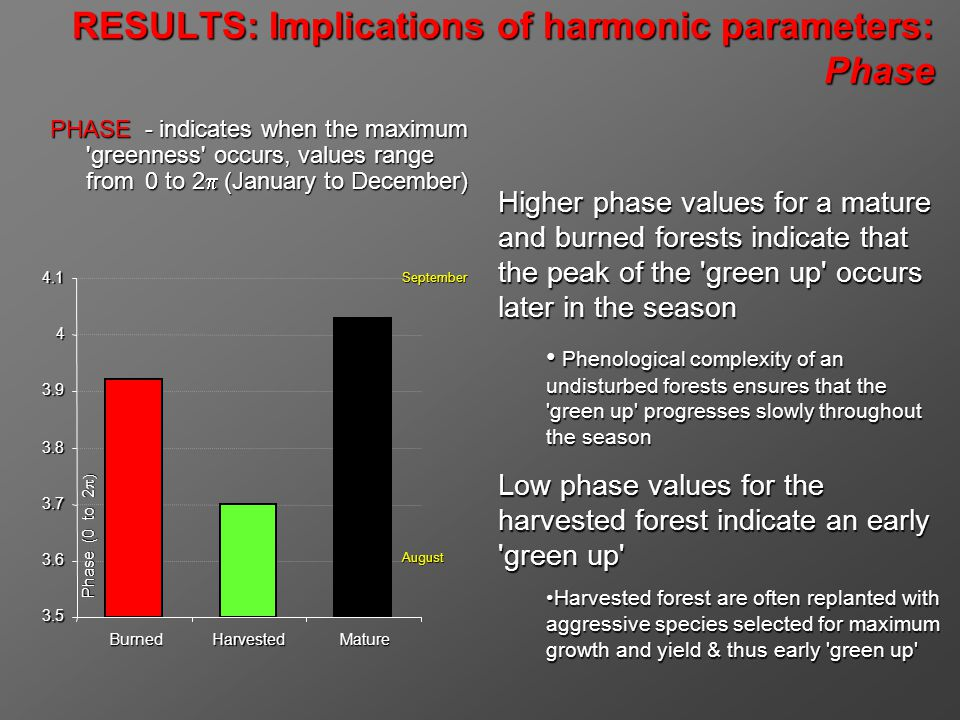 RESULTS: Implications of harmonic parameters: Phase PHASE - indicates when the maximum greenness occurs, values range from 0 to 2 (January to December) Higher phase values for a mature and burned forests indicate that the peak of the green up occurs later in the season Phenological complexity of an undisturbed forests ensures that the green up progresses slowly throughout the season Phenological complexity of an undisturbed forests ensures that the green up progresses slowly throughout the season Low phase values for the harvested forest indicate an early green up Harvested forest are often replanted with aggressive species selected for maximum growth and yield & thus early green up Harvested forest are often replanted with aggressive species selected for maximum growth and yield & thus early green up 3.5 3.6 3.7 3.8 3.9 4 4.1 BurnedHarvestedMature Phase (0 to 2 Phase (0 to 2 August September