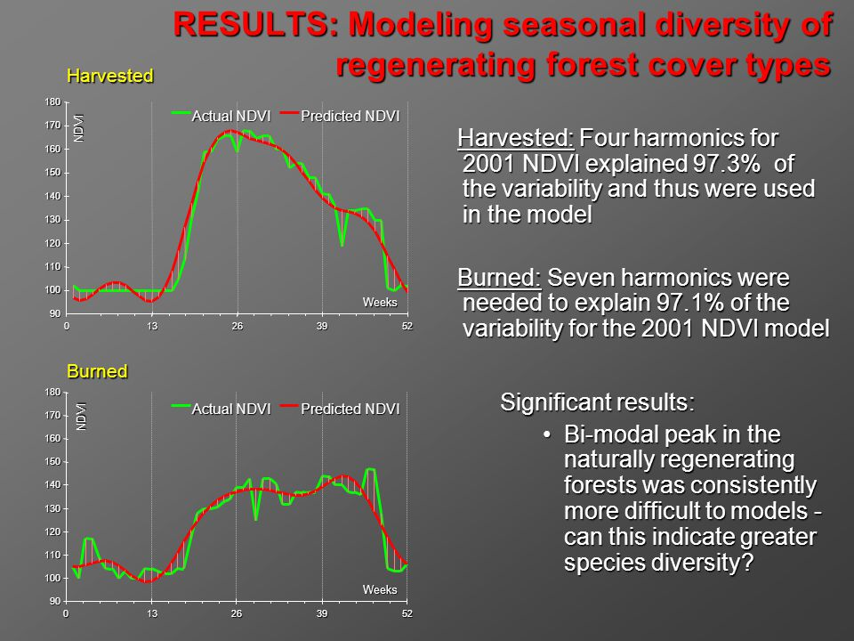 Harvested: Four harmonics for 2001 NDVI explained 97.3% of the variability and thus were used in the model Burned: Seven harmonics were needed to explain 97.1% of the variability for the 2001 NDVI model Significant results: Bi-modal peak in the naturally regenerating forests was consistently more difficult to models - can this indicate greater species diversity Bi-modal peak in the naturally regenerating forests was consistently more difficult to models - can this indicate greater species diversity.