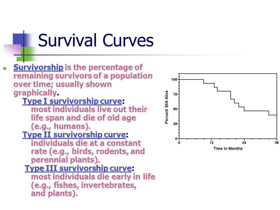 Survival Curves Survivorship is the percentage of remaining survivors of a population over time; usually shown graphically.