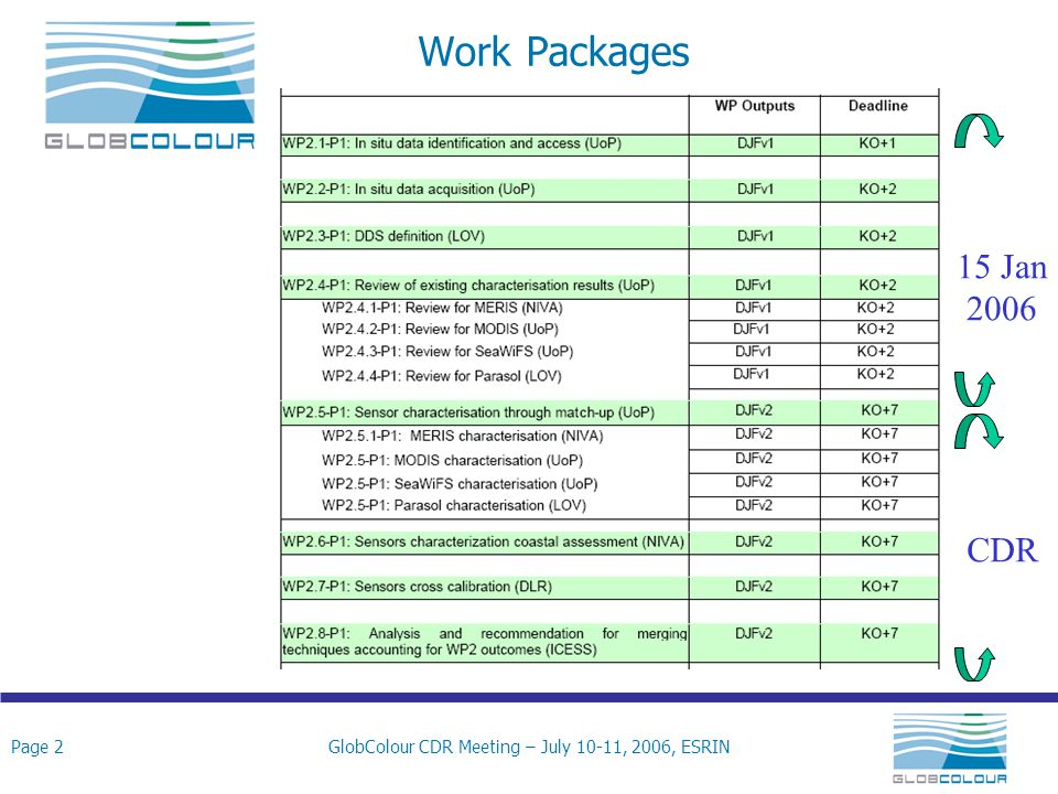 Page 2GlobColour CDR Meeting – July 10-11, 2006, ESRIN Work Packages 15 Jan 2006 CDR