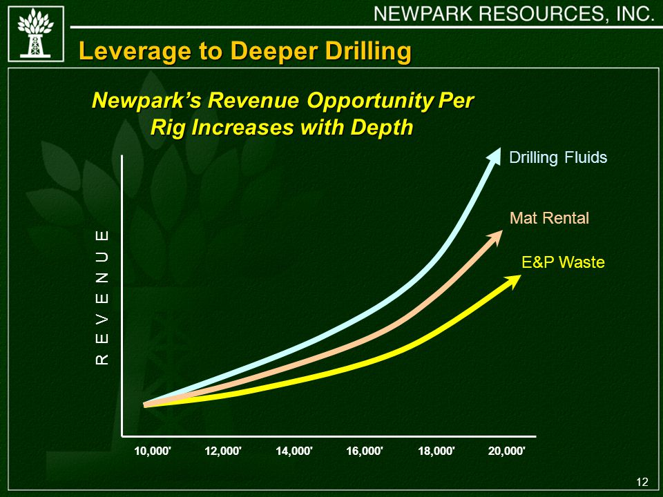 12 Leverage to Deeper Drilling Newparks Revenue Opportunity Per Rig Increases with Depth Drilling Fluids Mat Rental E&P Waste 10,000 12,000 14,000 16,000 18,000 20,000 R E V E N U E