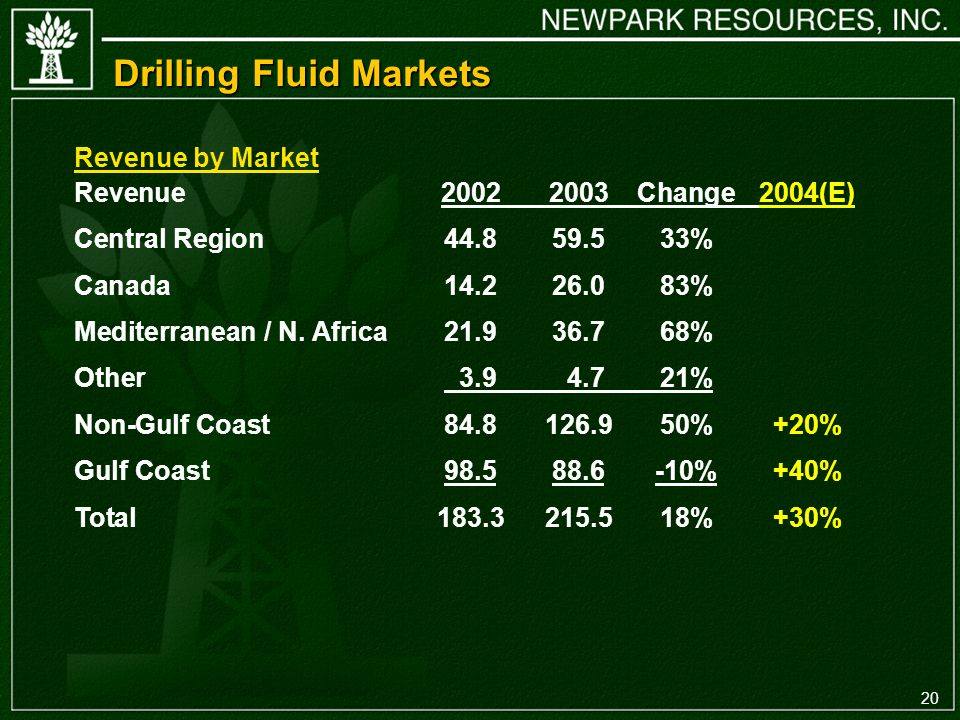 20 Drilling Fluid Markets Revenue Change2004(E) Central Region % Canada % Mediterranean / N.
