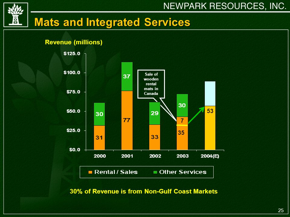 25 Sale of wooden rental mats in Canada Mats and Integrated Services Revenue (millions) % of Revenue is from Non-Gulf Coast Markets