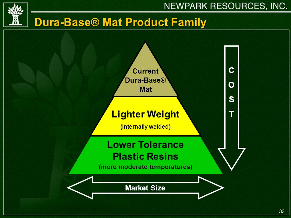 33 Dura-Base® Mat Product Family Current Dura-Base® Mat Lighter Weight (internally welded) Lower Tolerance Plastic Resins (more moderate temperatures) Market Size COSTCOST