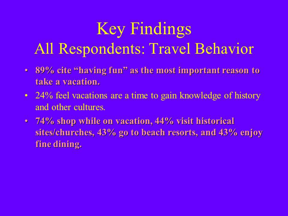 Key Findings All Respondents: Travel Behavior 89% cite having fun as the most important reason to take a vacation.89% cite having fun as the most important reason to take a vacation.