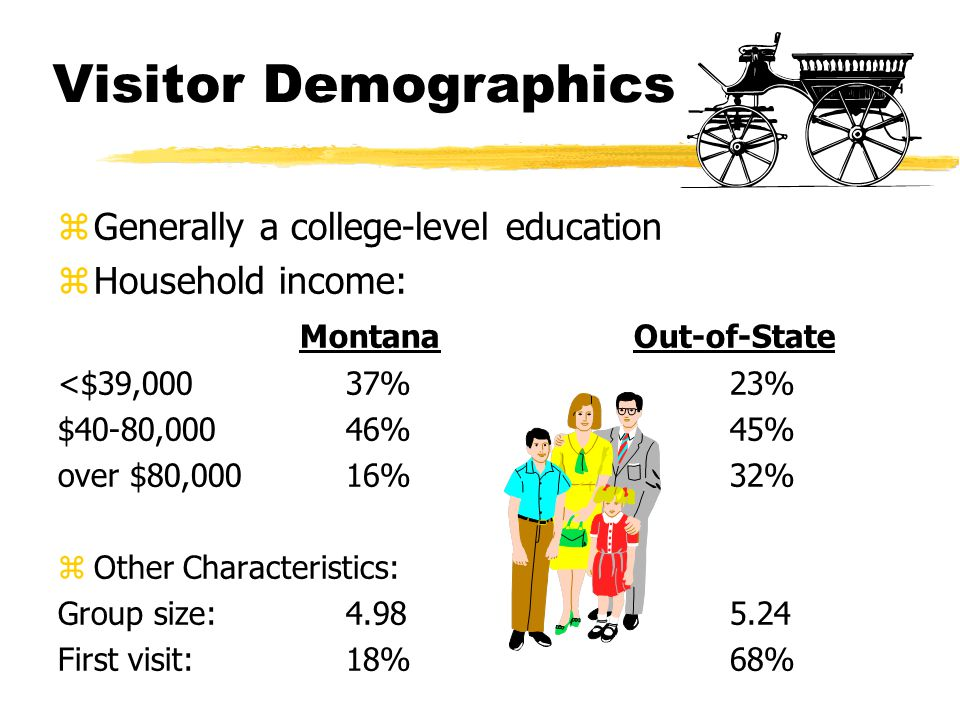 Visitor Demographics zGenerally a college-level education zHousehold income: MontanaOut-of-State <$39,000 37%23% $40-80,00046%45% over $80,00016%32% zOther Characteristics: Group size:4.985.24 First visit:18%68%
