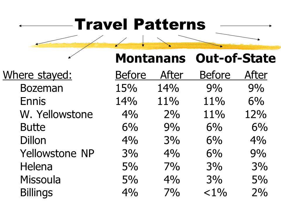Travel Patterns Montanans Out-of-State Where stayed: Before AfterBefore After Bozeman15% 14% 9% 9% Ennis14% 11% 11% 6% W.
