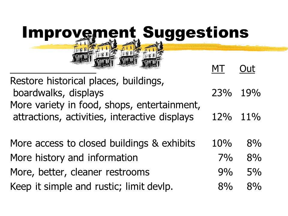 Improvement Suggestions MT Out Restore historical places, buildings, boardwalks, displays23%19% More variety in food, shops, entertainment, attractions, activities, interactive displays12%11% More access to closed buildings & exhibits10% 8% More history and information 7% 8% More, better, cleaner restrooms 9% 5% Keep it simple and rustic; limit devlp.