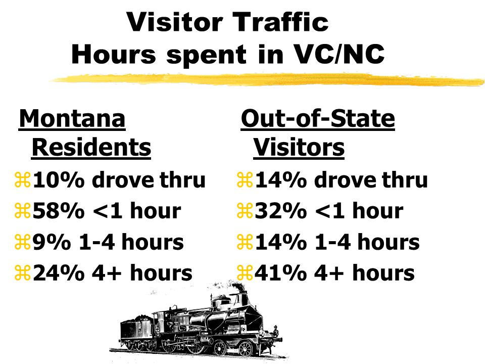 Visitor Traffic Hours spent in VC/NC Montana Residents z10% drove thru z58% <1 hour z9% 1-4 hours z24% 4+ hours Out-of-State Visitors z14% drove thru z32% <1 hour z14% 1-4 hours z41% 4+ hours