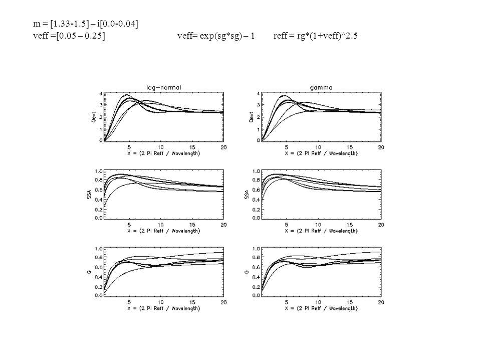 m = [1.33-1.5] – i[0.0-0.04] veff =[0.05 – 0.25]veff= exp(sg*sg) – 1reff = rg*(1+veff)^2.5