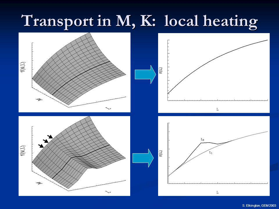 S. Elkington, GEM 2003 Transport in M, K: local heating
