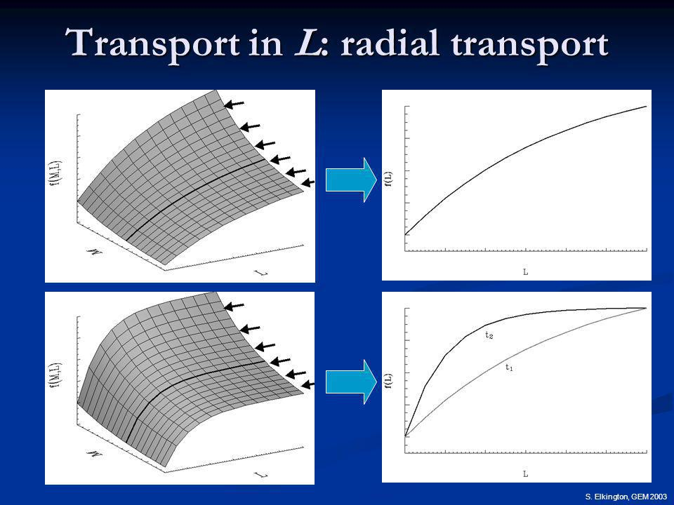 S. Elkington, GEM 2003 Transport in L: radial transport