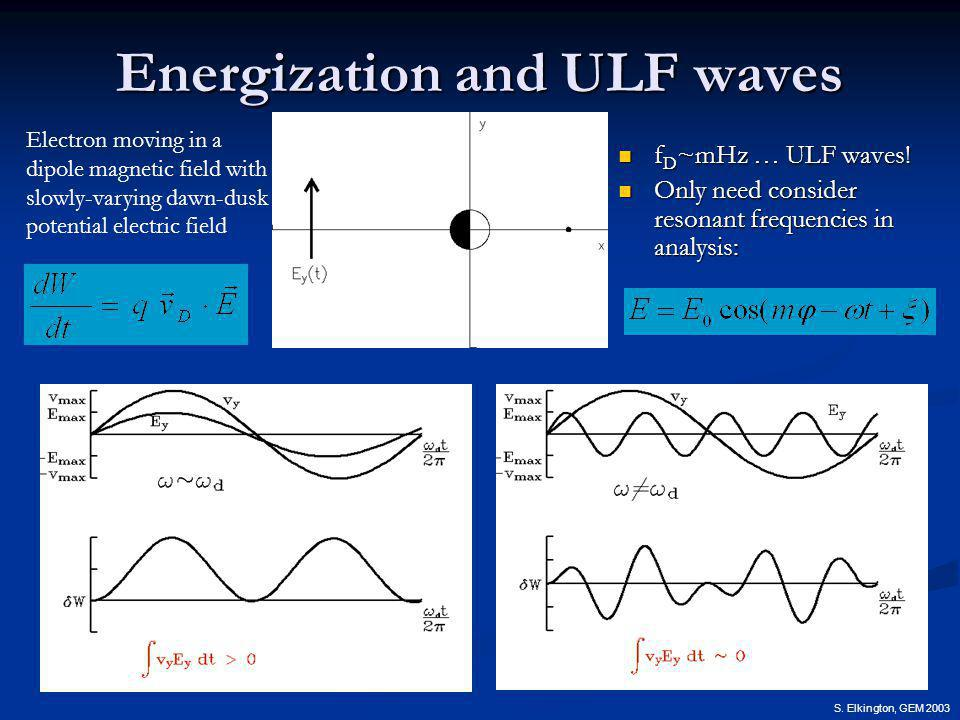 S. Elkington, GEM 2003 Energization and ULF waves f D ~mHz … ULF waves.