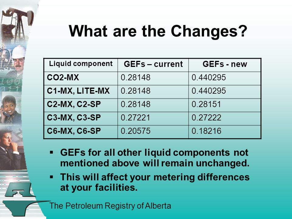 The Petroleum Registry of Alberta What are the Changes? Liquid component GEFs – currentGEFs - new CO2-MX0.281480.440295 C1-MX, LITE-MX0.281480.440295