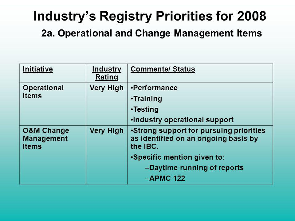 Industrys Registry Priorities for 2008 2a. Operational and Change Management Items InitiativeIndustry Rating Comments/ Status Operational Items Very H