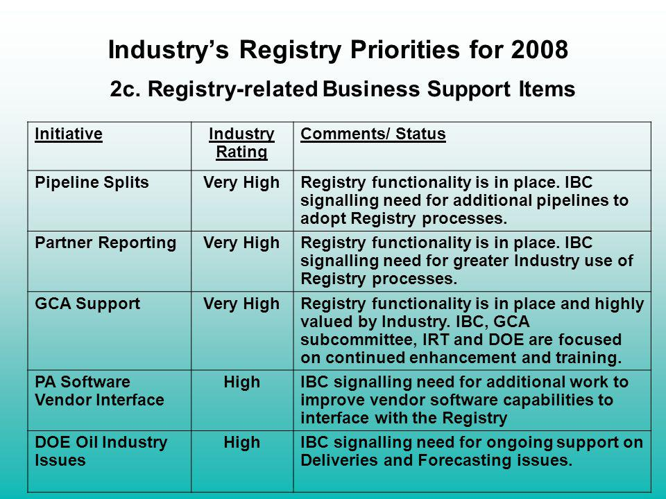 Industrys Registry Priorities for 2008 2c. Registry-related Business Support Items InitiativeIndustry Rating Comments/ Status Pipeline SplitsVery High