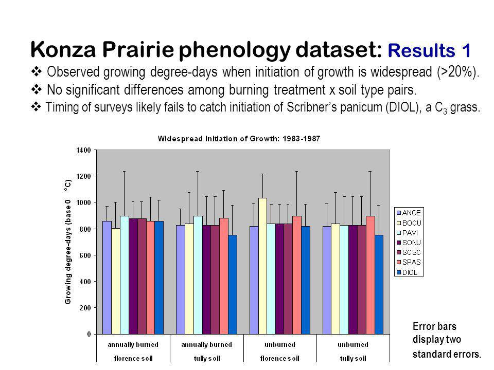 Konza Prairie phenology dataset: Results 1 Observed growing degree-days when initiation of growth is widespread (>20%). No significant differences amo