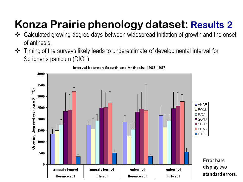 Konza Prairie phenology dataset: Results 2 Calculated growing degree-days between widespread initiation of growth and the onset of anthesis. Timing of