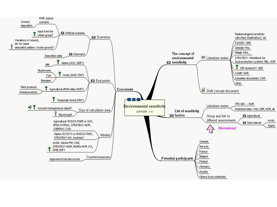 The concept of environmental sensitivity Literature review Draft concept document Radioecological sensitivity (journals): All FASSET: GER SENSIB: FRA PRIME: FRA,...