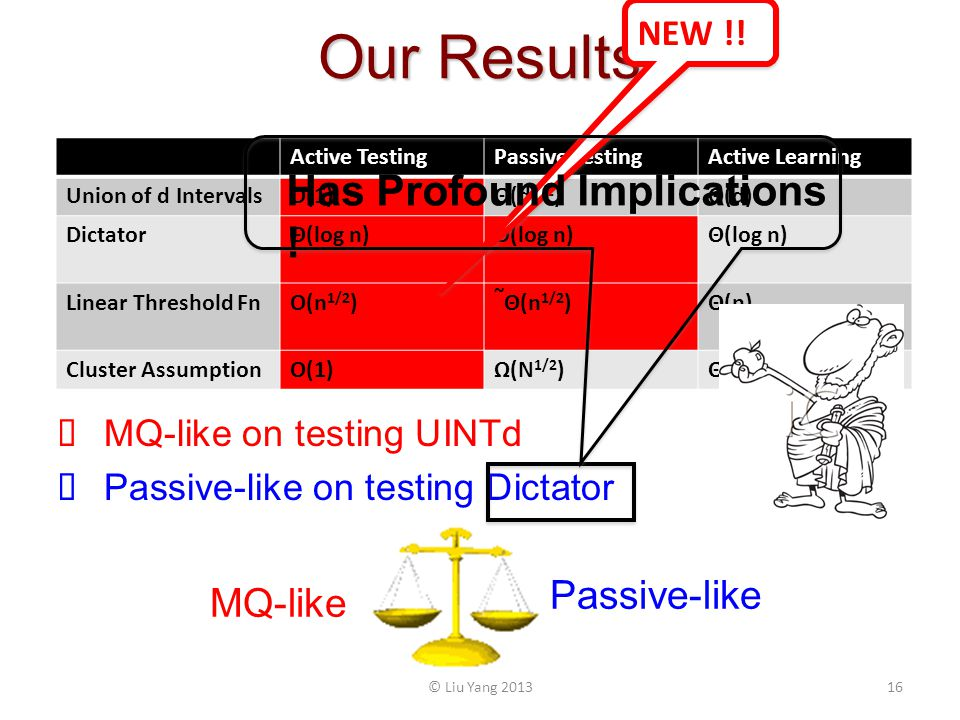 Our Results MQ-like on testing UINTd Passive-like on testing Dictator Active TestingPassive TestingActive Learning Union of d IntervalsO(1)Θ(d 1/2 )Θ(d) DictatorΘ(log n) Linear Threshold FnO(n 1/2 ) ~ Θ(n 1/2 )Θ(n) Cluster AssumptionO(1)Ω(N 1/2 )Θ(N) MQ-like Passive-like NEW !.