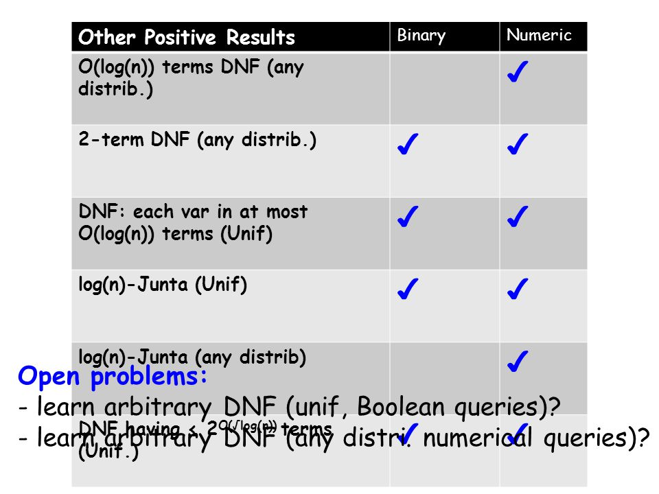 Other Positive Results BinaryNumeric O(log(n)) terms DNF (any distrib.) 2-term DNF (any distrib.) DNF: each var in at most O(log(n)) terms (Unif) log(