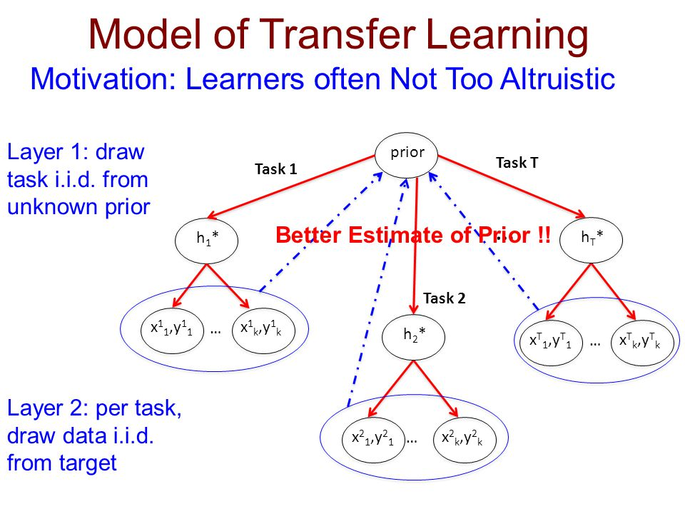 prior h1*h1* x 1 1,y 1 1 … x 1 k,y 1 k Task 1 hT*hT* x T 1,y T 1 … x T k,y T k … Task T Model of Transfer Learning Motivation: Learners often Not Too Altruistic h2*h2* x 2 1,y 2 1 … x 2 k,y 2 k Task 2 Layer 1: draw task i.i.d.