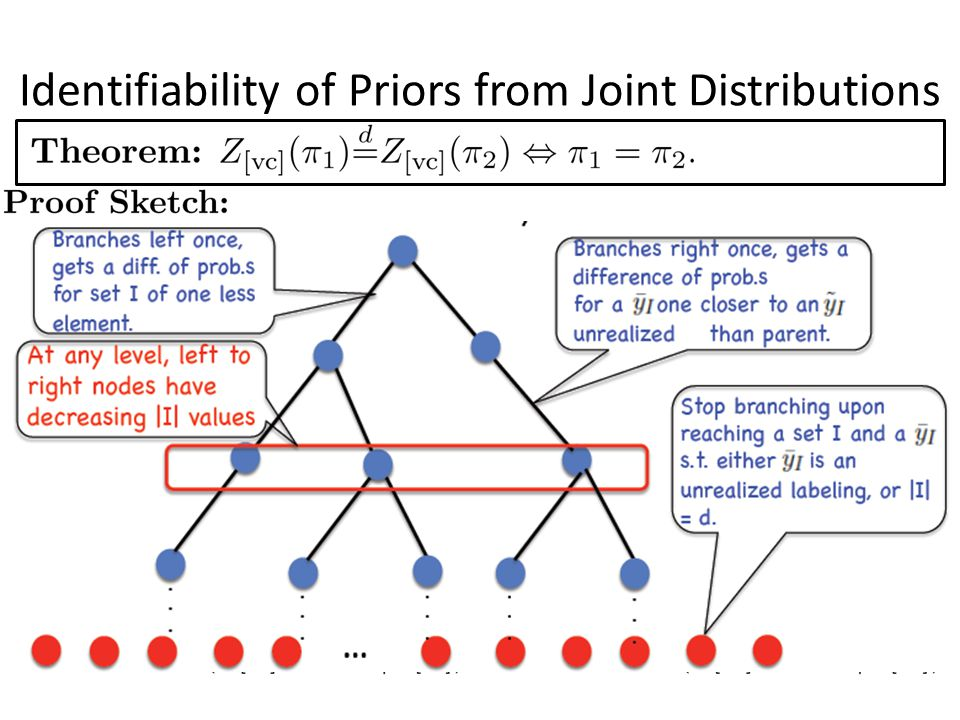 Identifiability of Priors from Joint Distributions lower–dim cond distrib y closer to