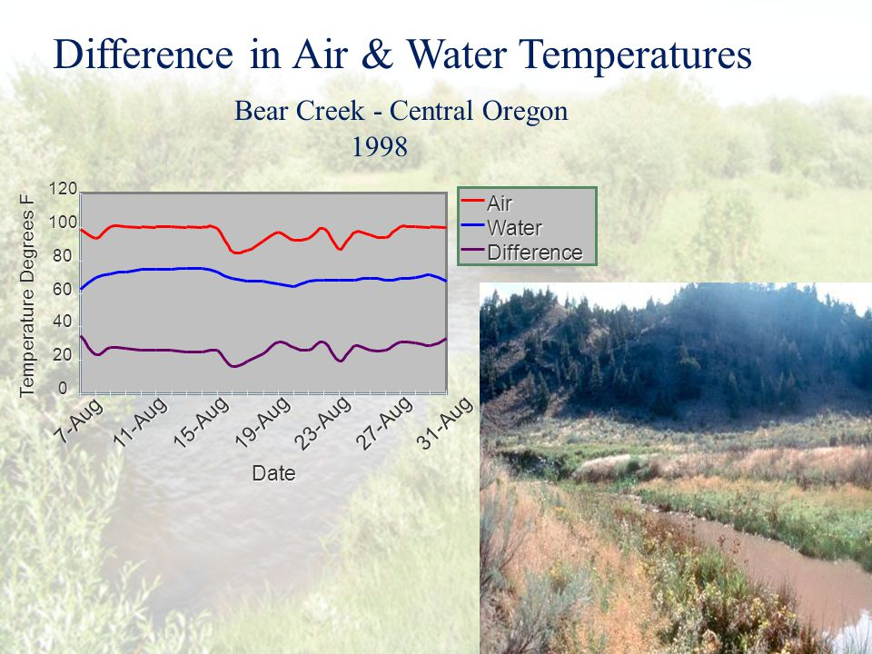 Difference in Air & Water Temperatures Bear Creek - Central Oregon 1998 0 20 40 60 80 100 120 7-Aug 11-Aug 15-Aug 19-Aug 23-Aug27-Aug 31-Aug Date Temperature Degrees F Air Water Difference