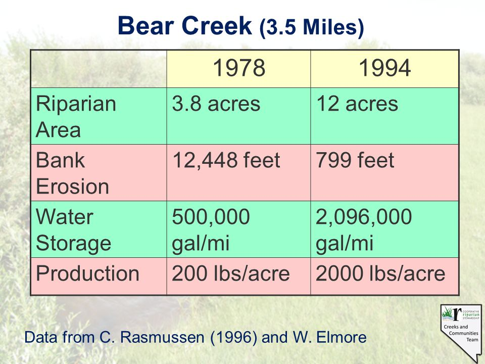 Bear Creek (3.5 Miles) Data from C. Rasmussen (1996) and W.