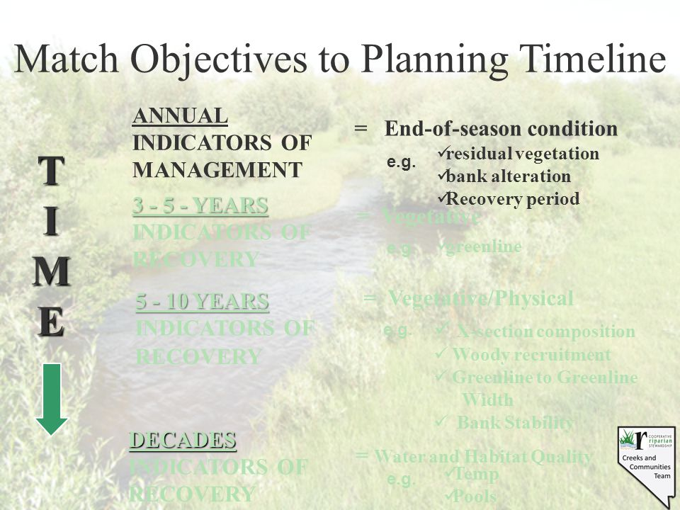 Match Objectives to Planning Timeline T I M E ANNUAL INDICATORS OF MANAGEMENT = End-of-season condition residual vegetation bank alteration Recovery period 3 - 5 - YEARS INDICATORS OF RECOVERY = Vegetative greenline = Water and Habitat Quality DECADES INDICATORS OF RECOVERY 5 - 10 YEARS INDICATORS OF RECOVERY = Vegetative/Physical X-section composition Woody recruitment Greenline to Greenline Width Bank Stability e.g.