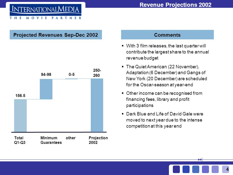 4 Projected Revenues Sep-Dec 2002Comments Revenue Projections 2002 Total Q1-Q3 Minimum Guarantees otherProjection 2002 156.5 With 3 film releases, the last quarter will contribute the largest share to the annual revenue budget The Quiet American (22 November), Adaptation (6 December) and Gangs of New York (20 December) are scheduled for the Oscar-season at year-end Other income can be recognised from financing fees, library and profit participations Dark Blue and Life of David Gale were moved to next year due to the intense competition at this year end 94-980-5 250- 260