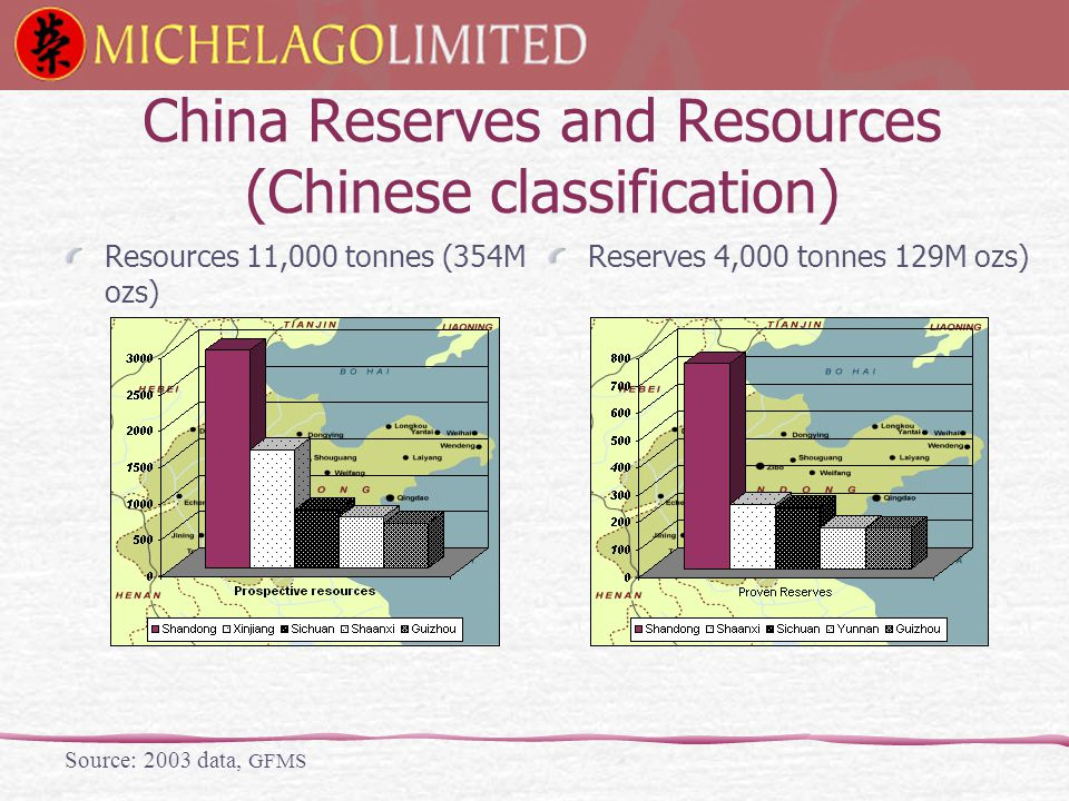 China Reserves and Resources (Chinese classification) Reserves 4,000 tonnes 129M ozs) Source: 2003 data, GFMS Resources 11,000 tonnes (354M ozs)