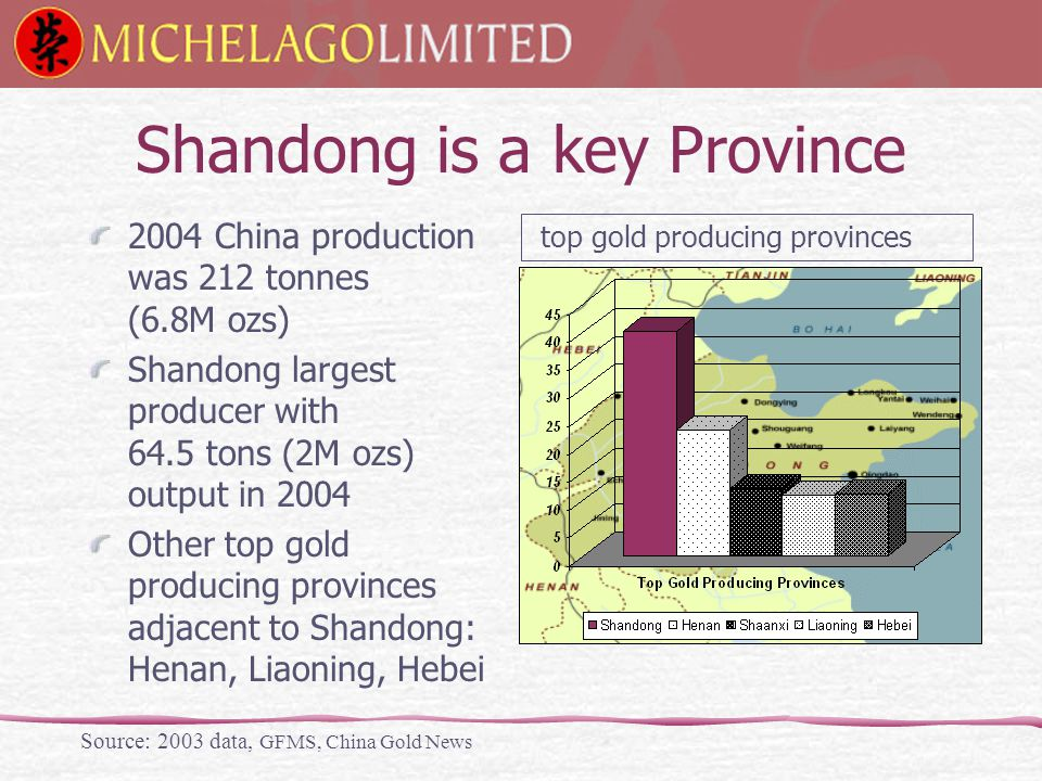 Shandong is a key Province 2004 China production was 212 tonnes (6.8M ozs) Shandong largest producer with 64.5 tons (2M ozs) output in 2004 Other top gold producing provinces adjacent to Shandong: Henan, Liaoning, Hebei Source: 2003 data, GFMS, China Gold News top gold producing provinces