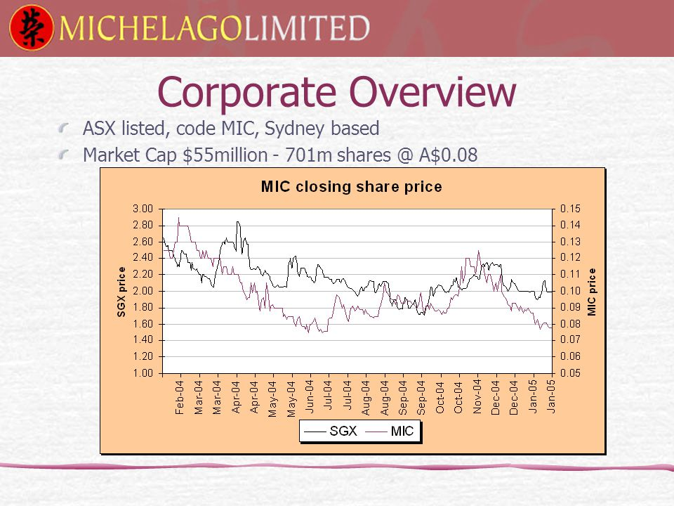 Corporate Overview ASX listed, code MIC, Sydney based Market Cap $55million - 701m shares @ A$0.08