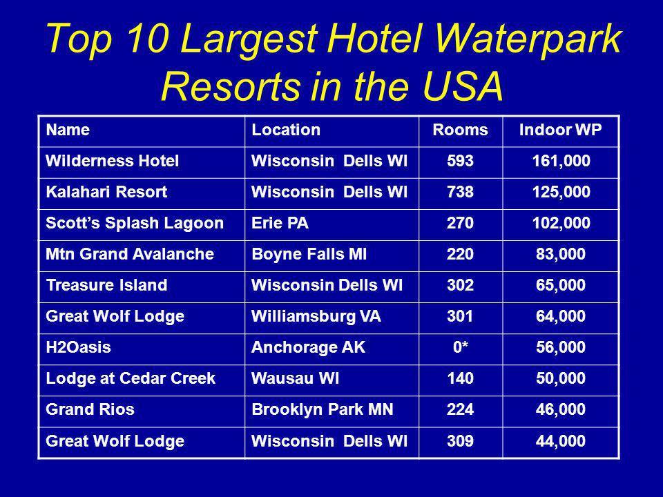 Top 10 Largest Hotel Waterpark Resorts in the USA NameLocationRoomsIndoor WP Wilderness HotelWisconsin Dells WI593161,000 Kalahari ResortWisconsin Dells WI738125,000 Scotts Splash LagoonErie PA270102,000 Mtn Grand AvalancheBoyne Falls MI22083,000 Treasure IslandWisconsin Dells WI30265,000 Great Wolf LodgeWilliamsburg VA30164,000 H2OasisAnchorage AK0*56,000 Lodge at Cedar CreekWausau WI14050,000 Grand RiosBrooklyn Park MN22446,000 Great Wolf LodgeWisconsin Dells WI30944,000