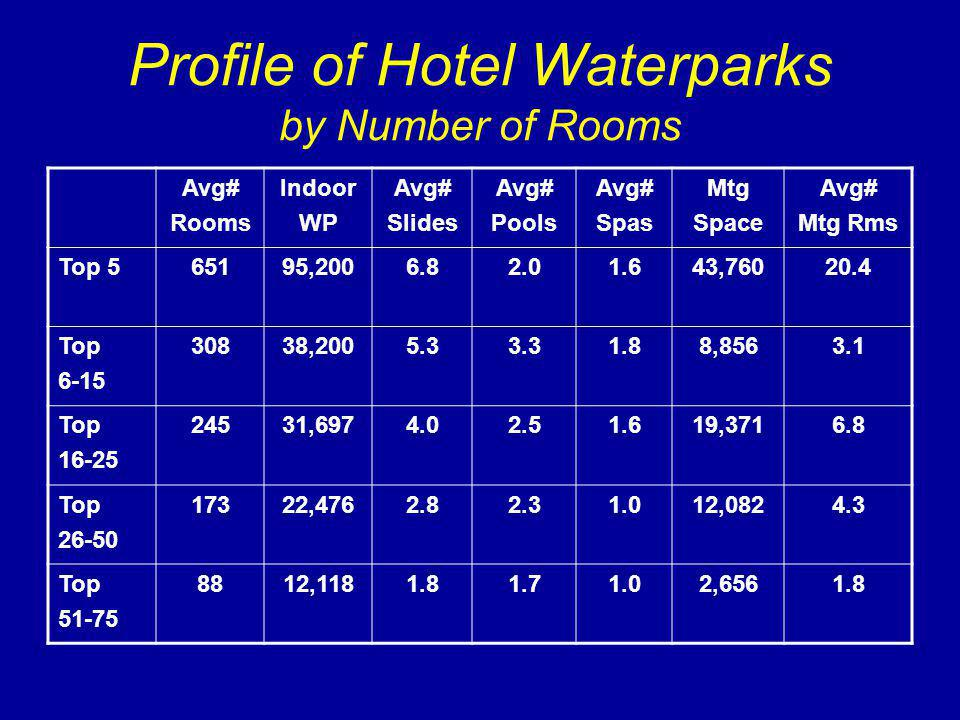 Profile of Hotel Waterparks by Number of Rooms Avg# Rooms Indoor WP Avg# Slides Avg# Pools Avg# Spas Mtg Space Avg# Mtg Rms Top 565195,2006.82.01.643,76020.4 Top 6-15 30838,2005.33.31.88,8563.1 Top 16-25 24531,6974.02.51.619,3716.8 Top 26-50 17322,4762.82.31.012,0824.3 Top 51-75 8812,1181.81.71.02,6561.8