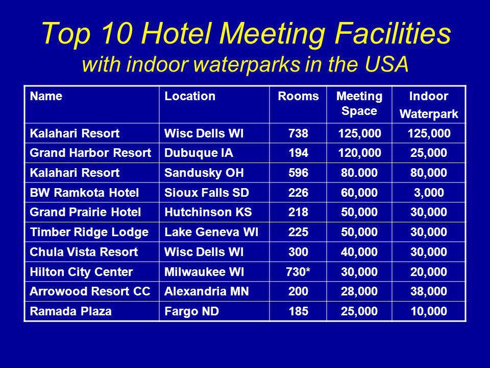 Top 10 Hotel Meeting Facilities with indoor waterparks in the USA NameLocationRoomsMeeting Space Indoor Waterpark Kalahari ResortWisc Dells WI738125,000 Grand Harbor ResortDubuque IA194120,00025,000 Kalahari ResortSandusky OH59680.00080,000 BW Ramkota HotelSioux Falls SD22660,0003,000 Grand Prairie HotelHutchinson KS21850,00030,000 Timber Ridge LodgeLake Geneva WI22550,00030,000 Chula Vista ResortWisc Dells WI30040,00030,000 Hilton City CenterMilwaukee WI730*30,00020,000 Arrowood Resort CCAlexandria MN20028,00038,000 Ramada PlazaFargo ND18525,00010,000