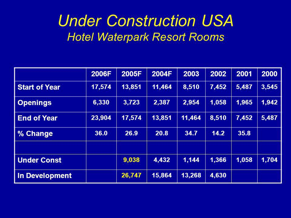Under Construction USA Hotel Waterpark Resort Rooms 2006F2005F2004F2003200220012000 Start of Year 17,57413,85111,4648,5107,4525,4873,545 Openings 6,3303,7232,3872,9541,0581,9651,942 End of Year 23,90417,57413,85111,4648,5107,4525,487 % Change 36.026.920.834.714.235.8 Under Const 9,0384,4321,1441,3661,0581,704 In Development 26,74715,86413,2684,630