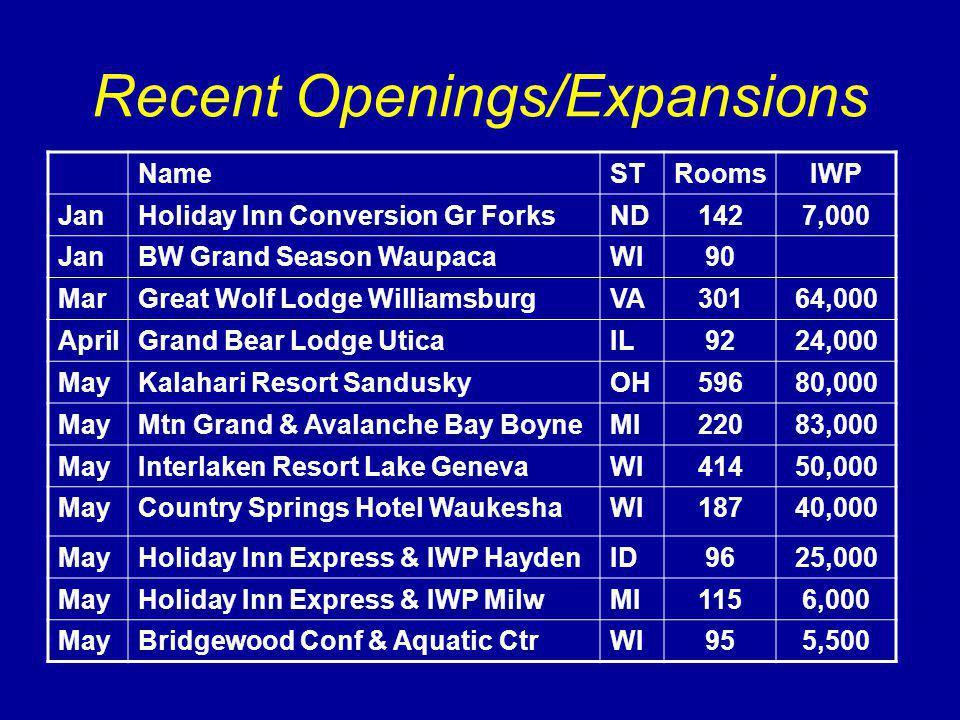 Recent Openings/Expansions NameSTRoomsIWP JanHoliday Inn Conversion Gr ForksND1427,000 JanBW Grand Season WaupacaWI90 MarGreat Wolf Lodge WilliamsburgVA30164,000 AprilGrand Bear Lodge UticaIL9224,000 MayKalahari Resort SanduskyOH59680,000 MayMtn Grand & Avalanche Bay BoyneMI22083,000 MayInterlaken Resort Lake GenevaWI41450,000 MayCountry Springs Hotel WaukeshaWI18740,000 MayHoliday Inn Express & IWP HaydenID9625,000 MayHoliday Inn Express & IWP MilwMI1156,000 MayBridgewood Conf & Aquatic CtrWI955,500